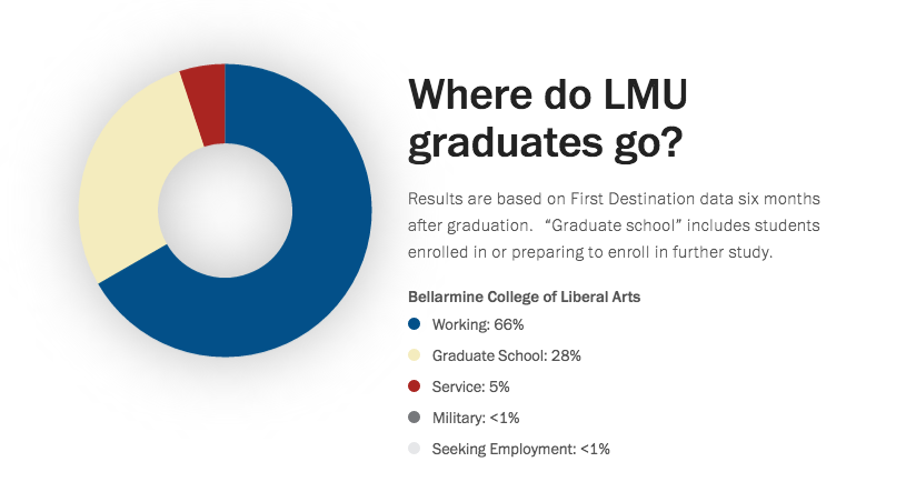 Graph of Where LMU Graduates go: 66% Working; 28% Graduate School; 5% Service;