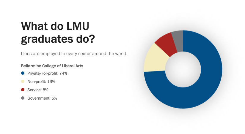 Graph of what LMU Graduates do: 74% Private/for-profit; 13% Non-profit; 8% Service; 5% Government
